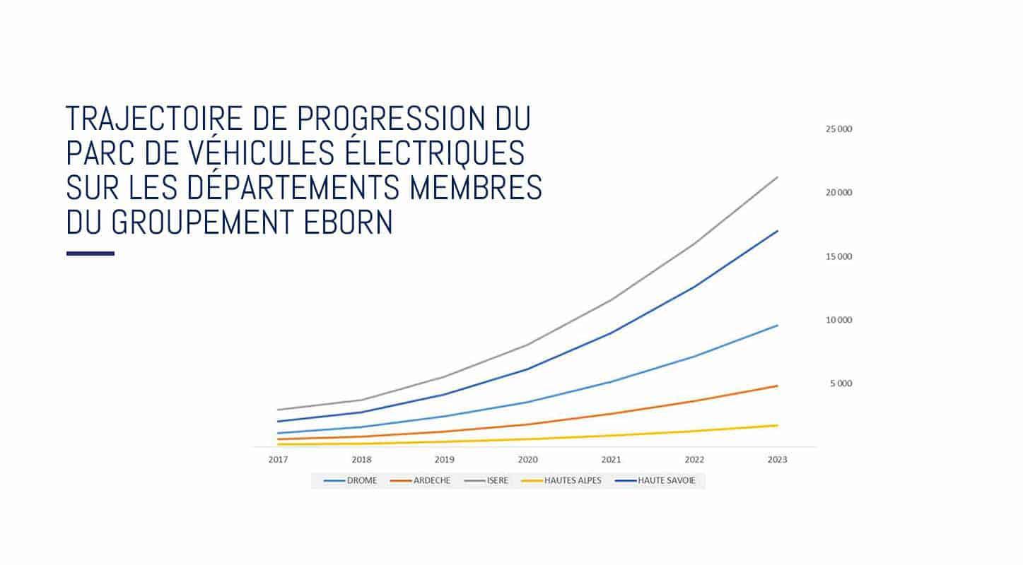 véhicule électrique eborn 2023 Auvergne Rhône-Alpes